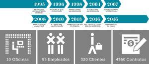 Cronología de Access Gestión Integral de Empleo