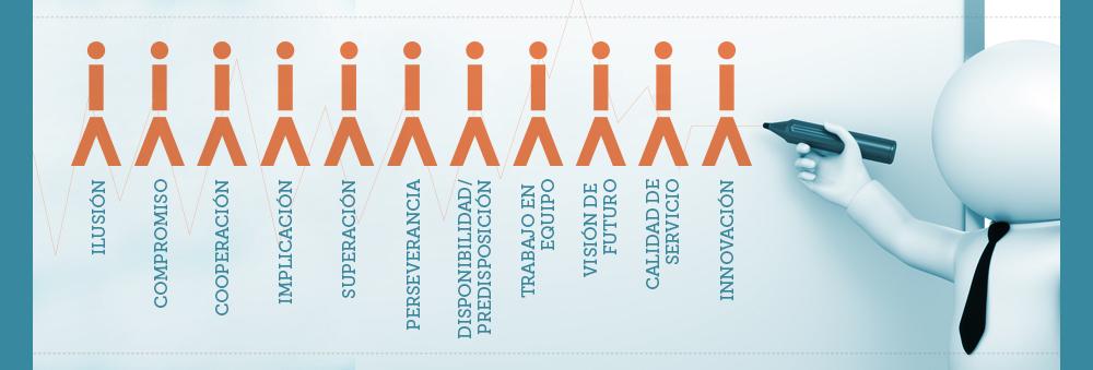 Equipo humano Access Gestión Integral de Empleo