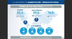 Industria Alimentaria Access