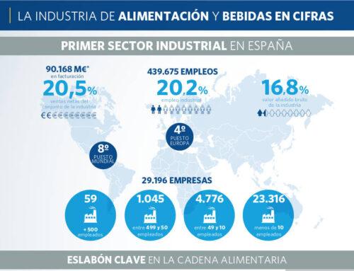Industria Alimentaria: un sector generador de empleo